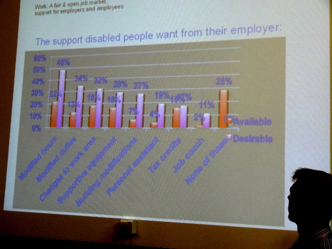 disabled support